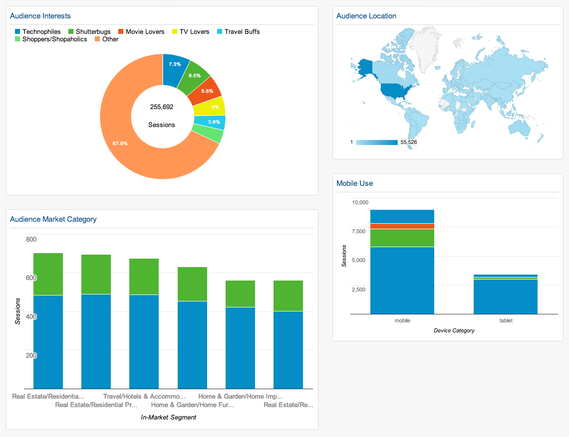 Google-Analytics-Demographics-Behavior