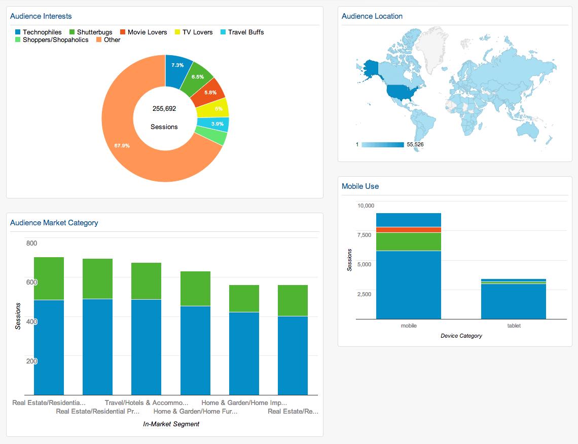 pageviews-demographics-dashboard-google-analytics