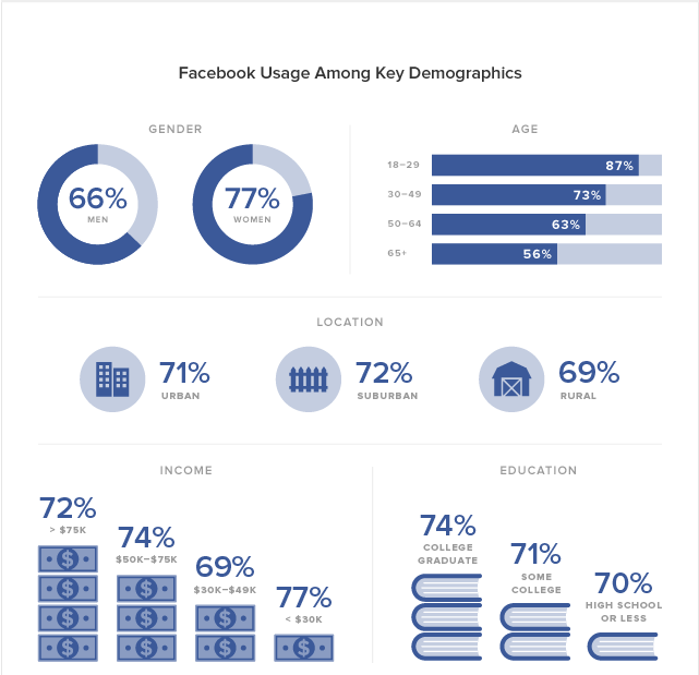 Sprout Facebook Demographic Insights