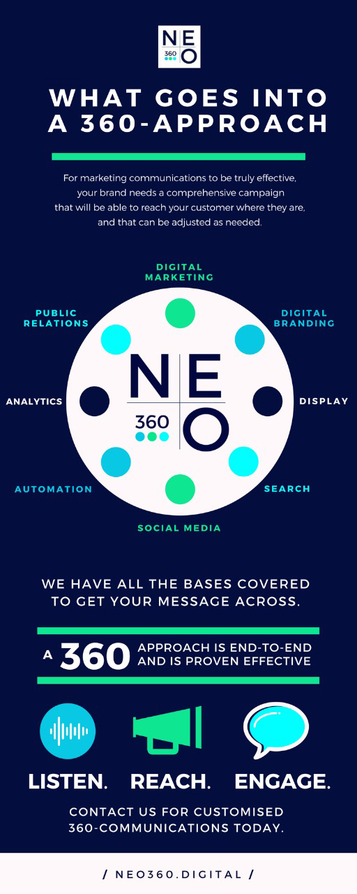 What Goes Into A 360approach  Neo360digital. Should Resume Be One Page. Accounts Payable Objective For Resume. Action Resume Words. Data Analysis Sample Resume. Gas Station Manager Job Description Resume. Cover Letter Examples For Resume. What Should I Write In Email When Sending Resume. Great Examples Of Resumes
