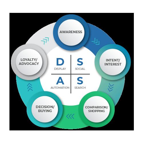 Digital-Marketing-360-Strategy-SEO-Process