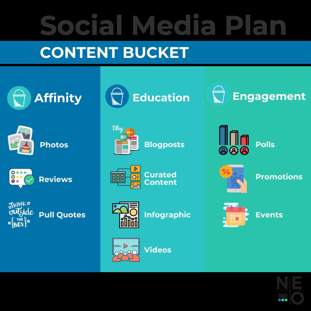 Content Bucket Organic Social Media Plan