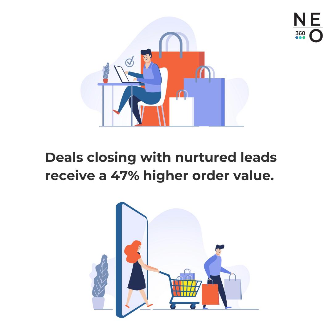 Lead Nurturing 47 Percent Higher Order Value Image