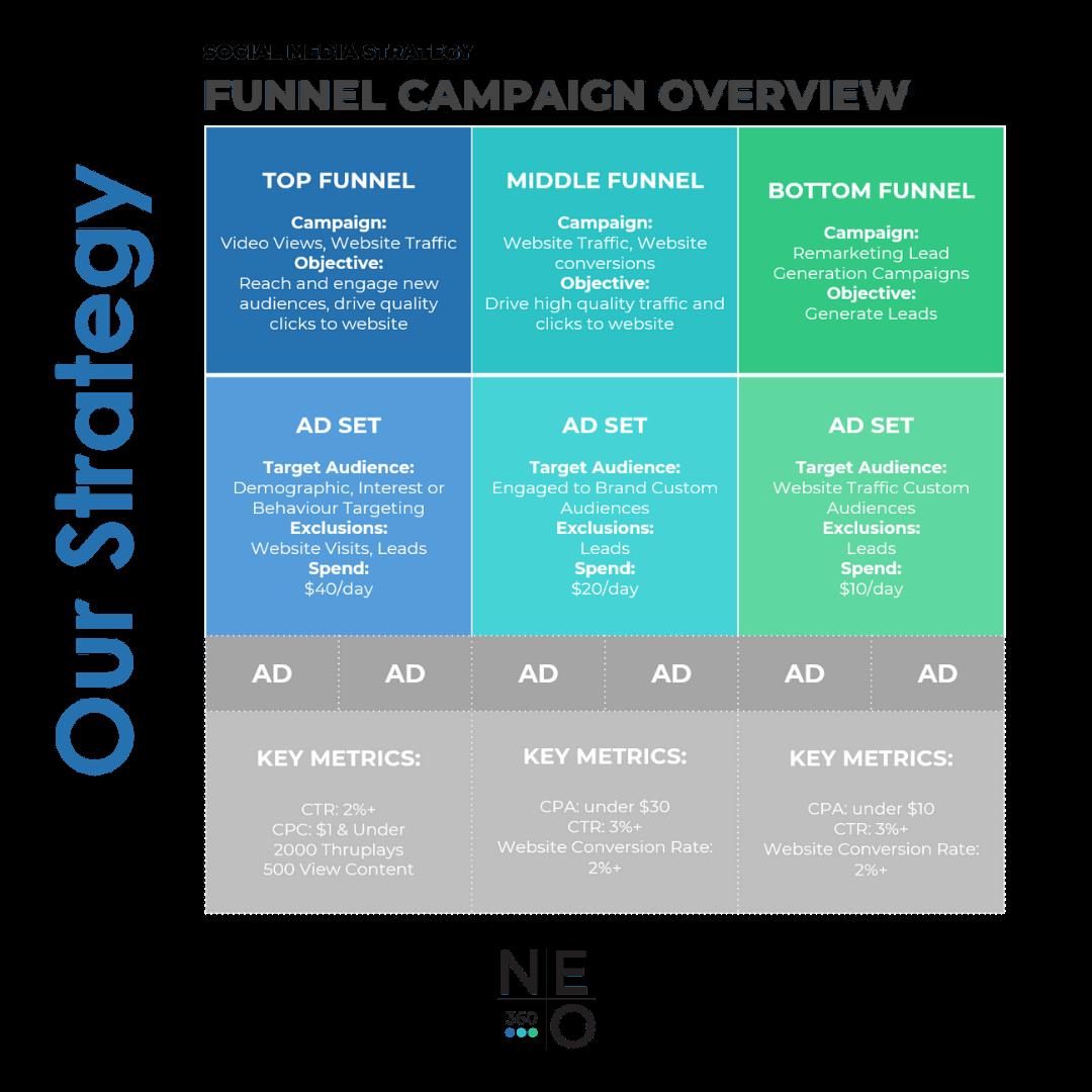 Paid Social Media Strategy Neo360