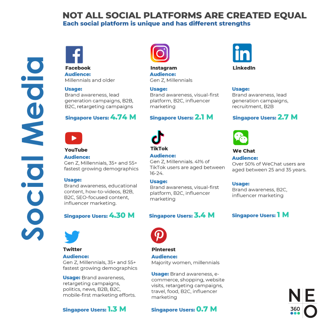 Social Media Users In Singapore Statistics Neo360