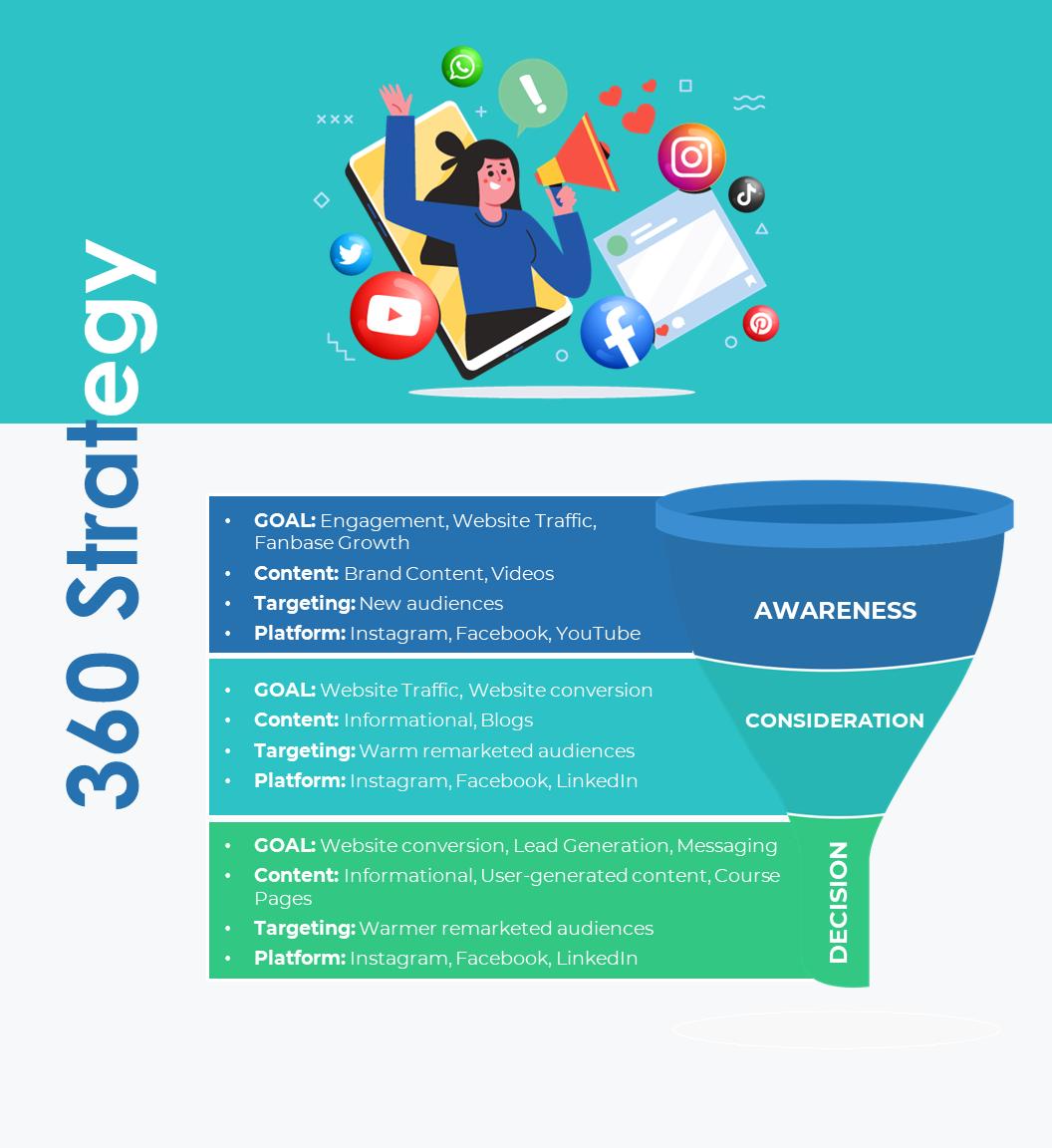 360 digital marketing strategy illustration